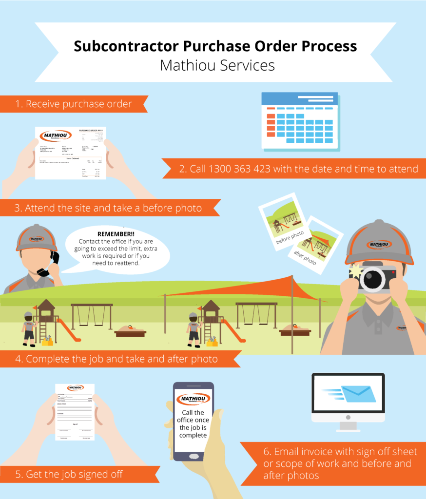 subcontractor purchase order process