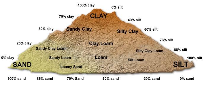 soil-triangle